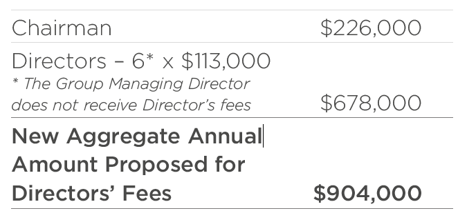 Directors Fees Breakdown
